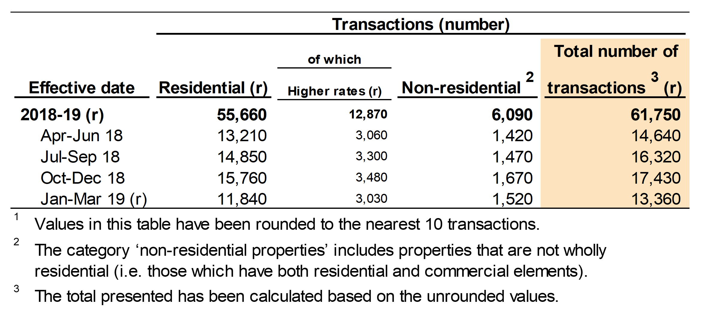 Figure 2.1 shows the number of reported notifiable transactions, by the quarter and year in which they were effective. Figure 2.1 also shows a breakdown for residential and non-residential transactions.