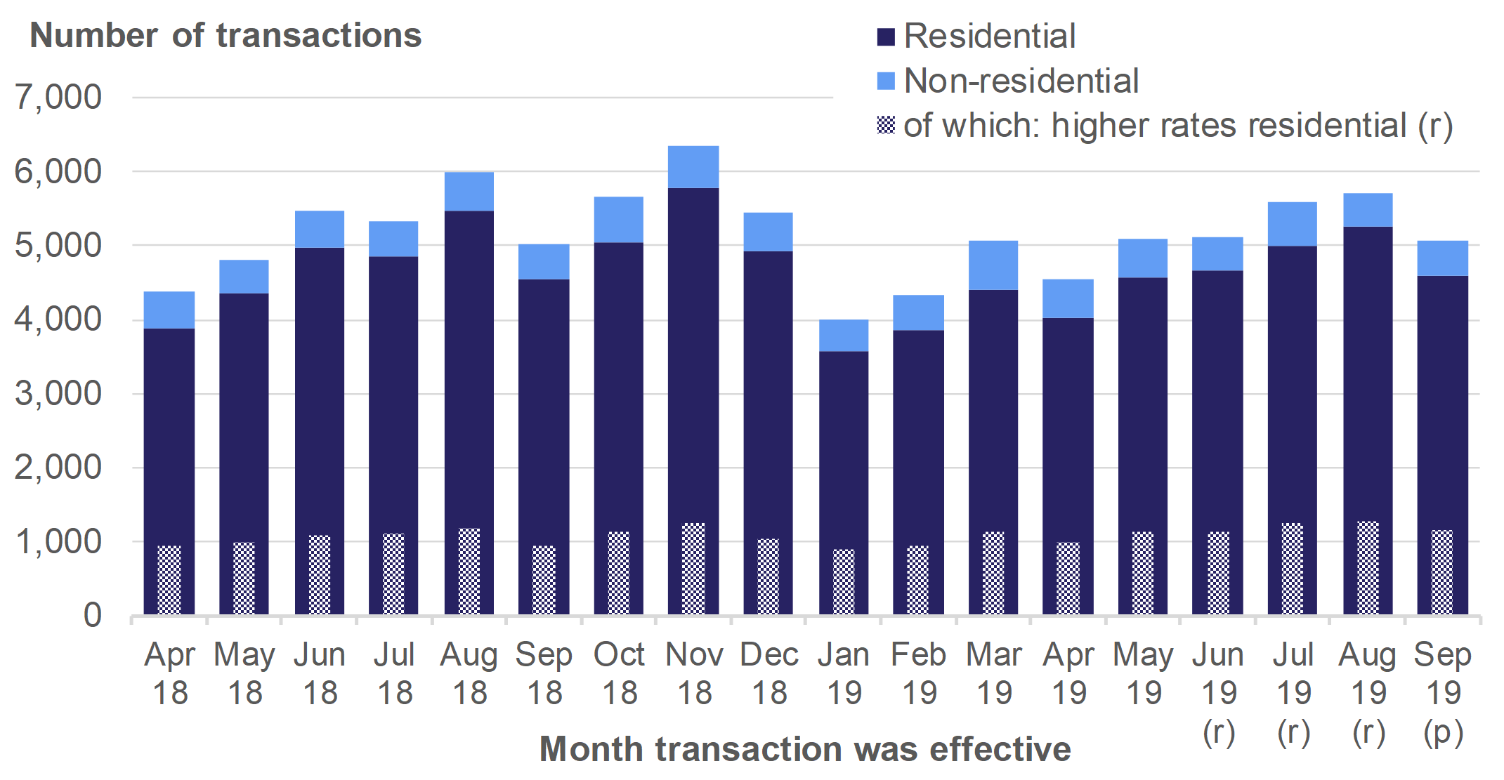 Figure 2.4 shows the monthly numbers of reported notifiable transactions from April 2018 to September 2019, for residential and non-residential transactions.