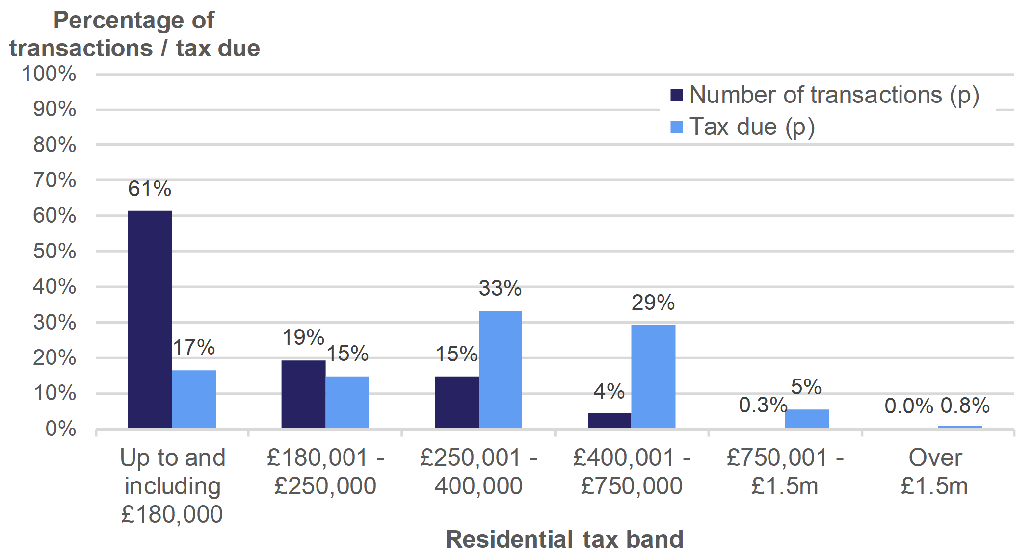 Figure 3.3 shows the number of residential transactions and amount of tax due, by residential tax band. Data is presented as the percentage of transactions or tax due and relates to transactions effective in July to September 2019.