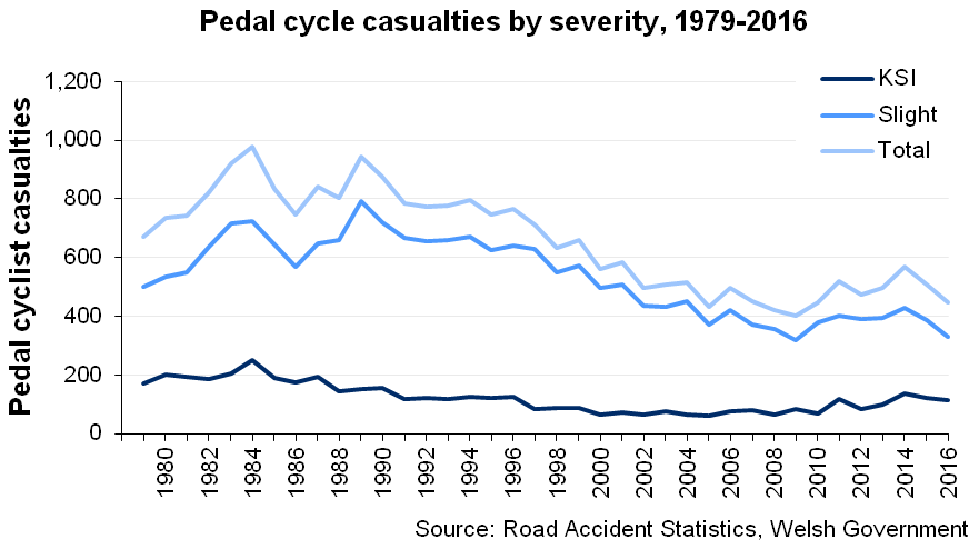 The total number of pedal cycle casualties on Welsh roads declined in 2016.