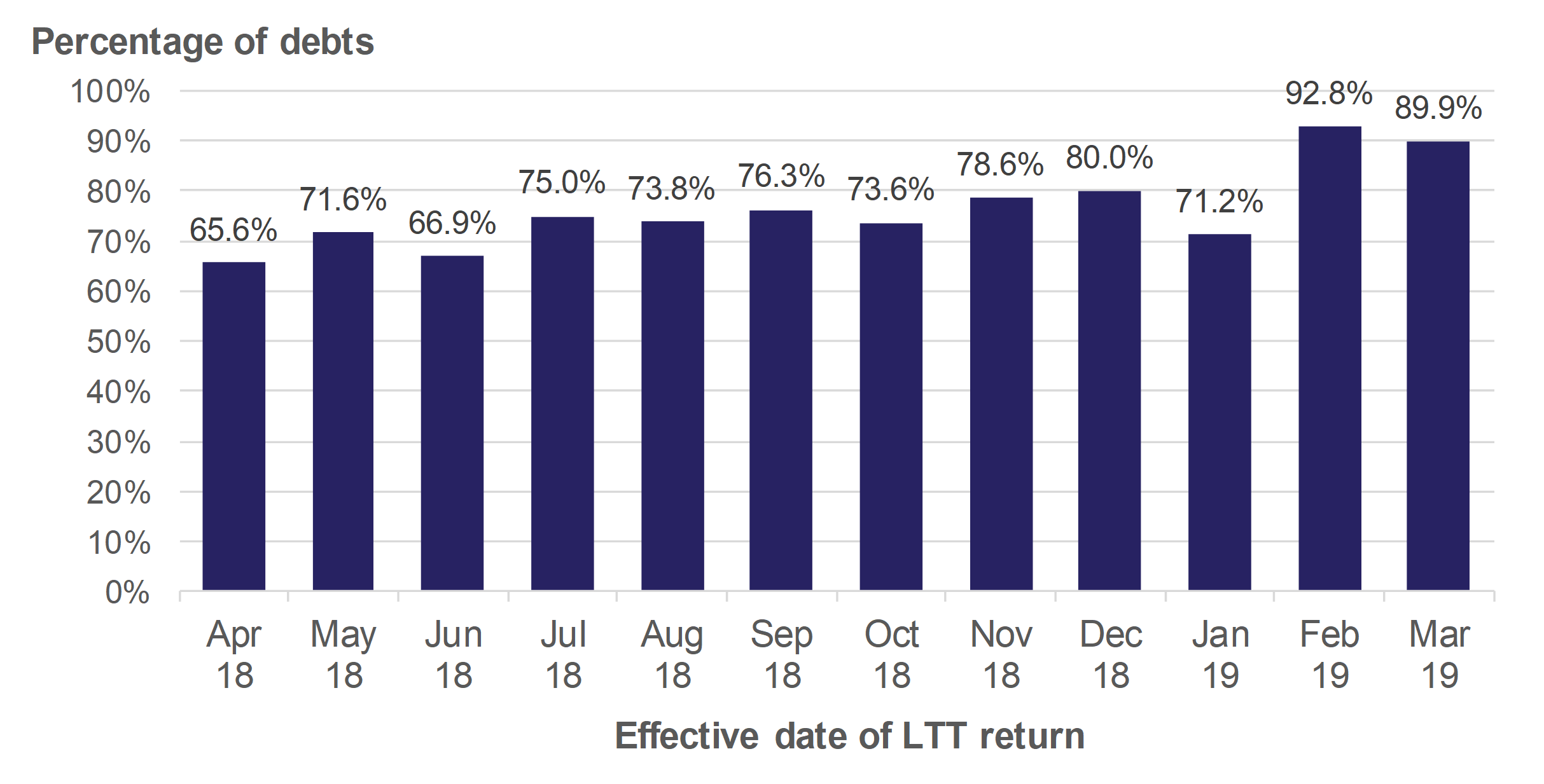 Figure 10.3 shows the monthly trend in Land Transaction Tax debts collected within 30 days, for transactions effective in April 2018 to March 2019.