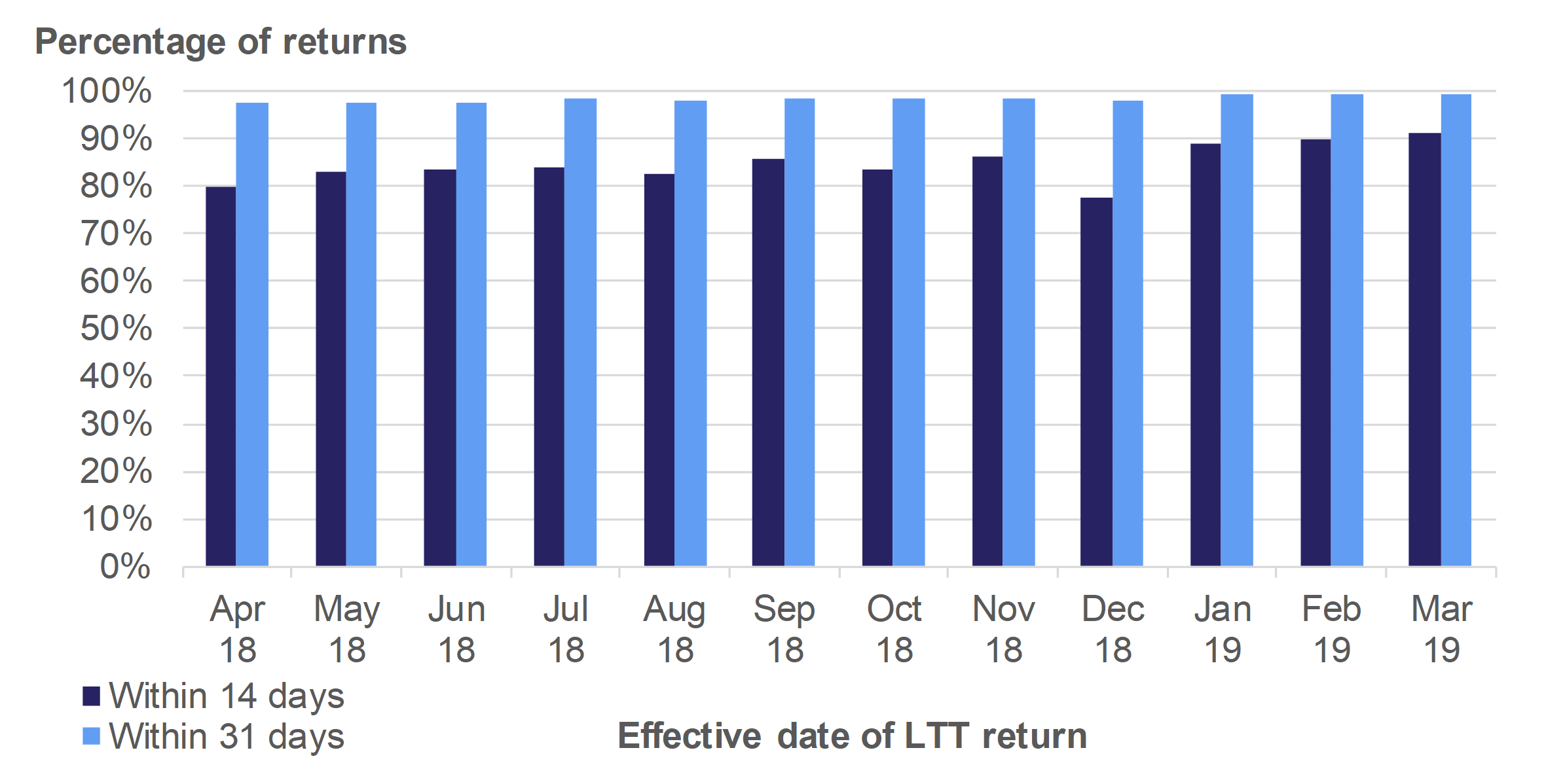 Figure 10.2 shows the monthly trends in the percentage of Land Transaction Tax returns received within 14 days and 31 days, for transactions effective in April 2018 to March 2019.