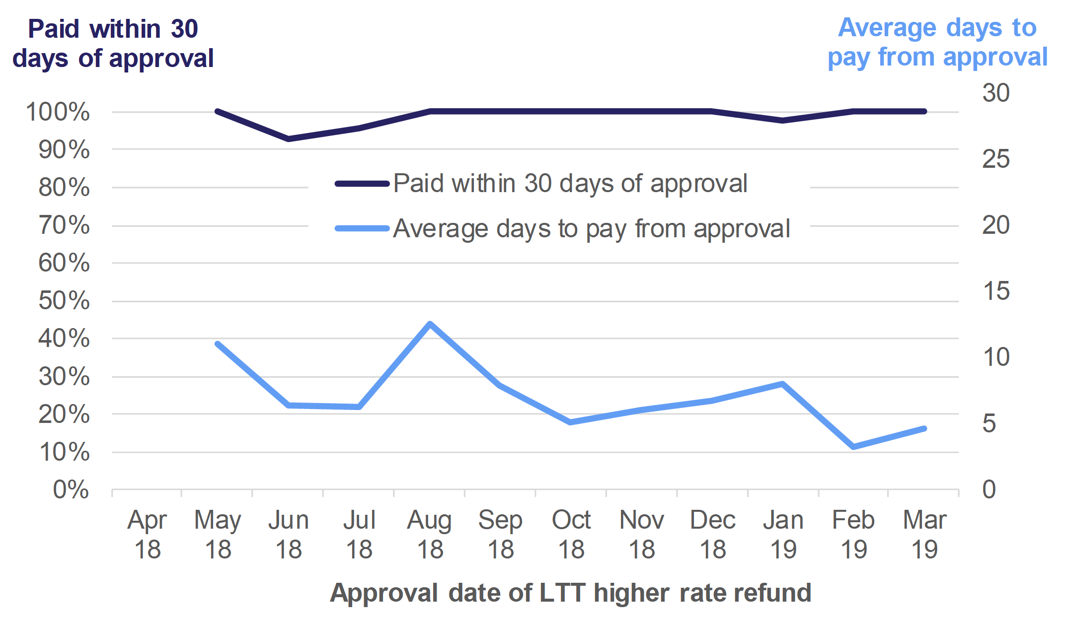 Figure 10.6 shows the percentage of LTT higher rate refunds paid within 30 days of approval, and the average days to pay from approval. Data is shown by the month when the LTT higher rate refund was approved, for April 2018 to March 2019.