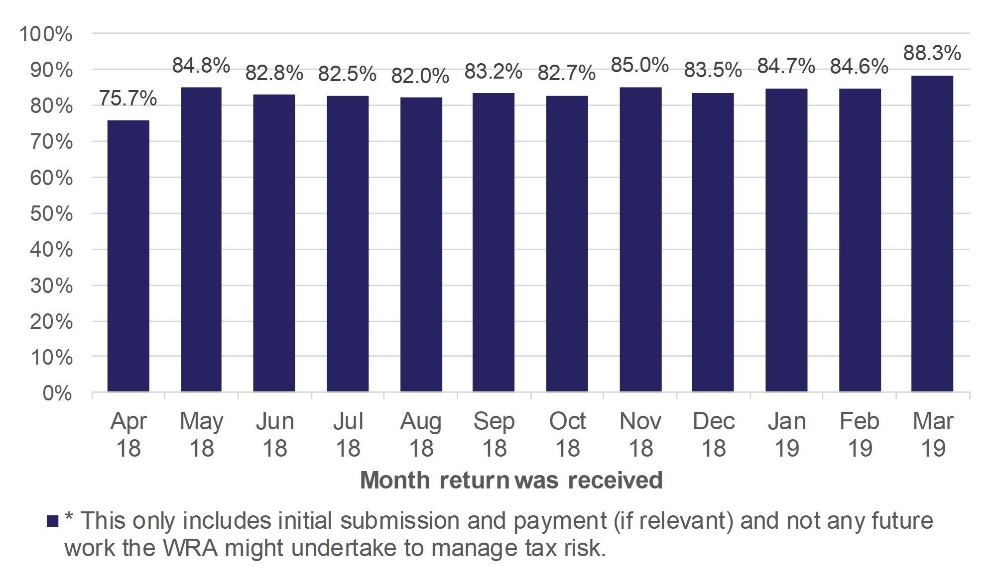 Figure 10.5 shows monthly trends in the percentage of transactions that automatically progress to initial closure with no WRA intervention, for returns received in April 2018 to March 2019.