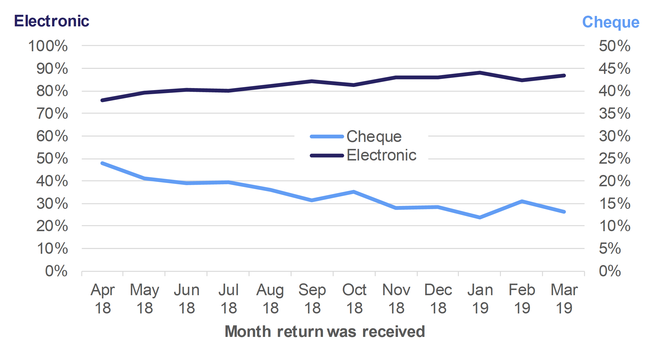 Figure 10.1 shows the monthly trend in the percentage of payments received electronically or by cheque, for returns received in April 2018 to March 2019.