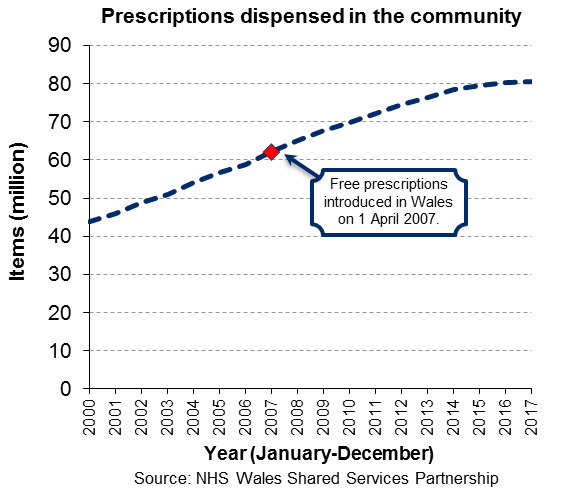 Chart showing the number of prescription items dispensed in the community increased from 43.7 million in 2000 to 80.4 million in 2017.