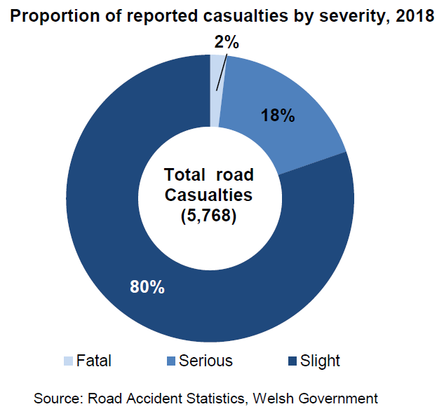 Proportion of reported casualties by severity, 2018. This chart shows the proportion of reported casualties by severity, 2018. There were 5,768 road casualties in 2018. Of these 2% were fatal, 18% were serious and 80% were slight.
