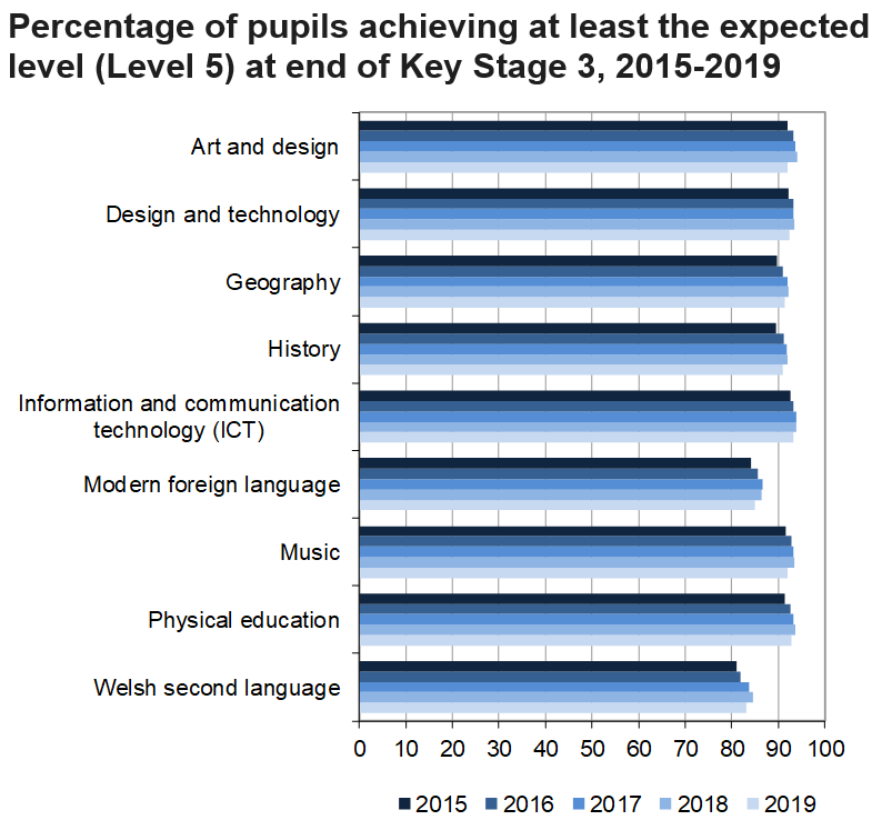 This chart shows the percentage of pupils achieving the expected level at Key Stage 3 fell in all subjects in 2019.