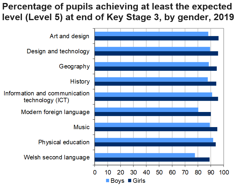 This chart shows that girls achievement was higher than boys in all subjects at Key Stage 3 in 2019.