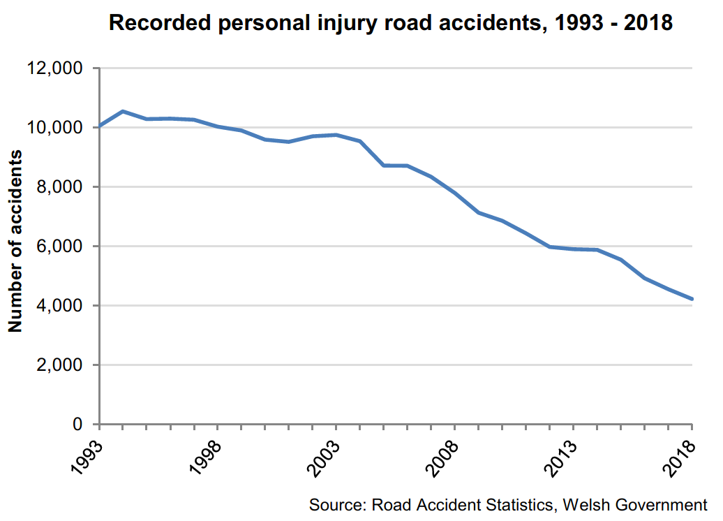 There has been a long term fall in personal injury road accidents recorded by police forces in Wales.