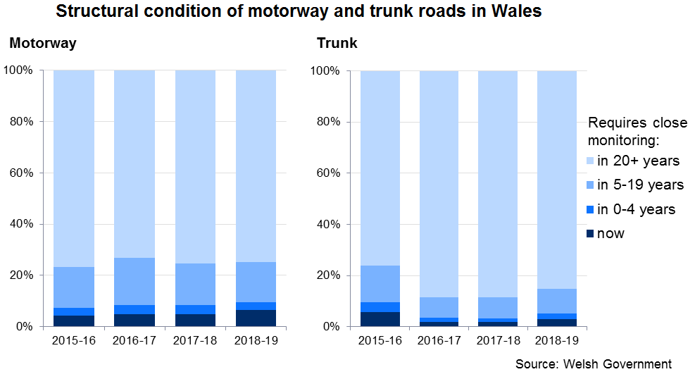 Structural condition of motorway and trunk roads in Wales, 2015-16 to 2018-19. In 2018-19, 6.4% of motorways and 2.8% of trunk roads required close monitoring of structural condition.