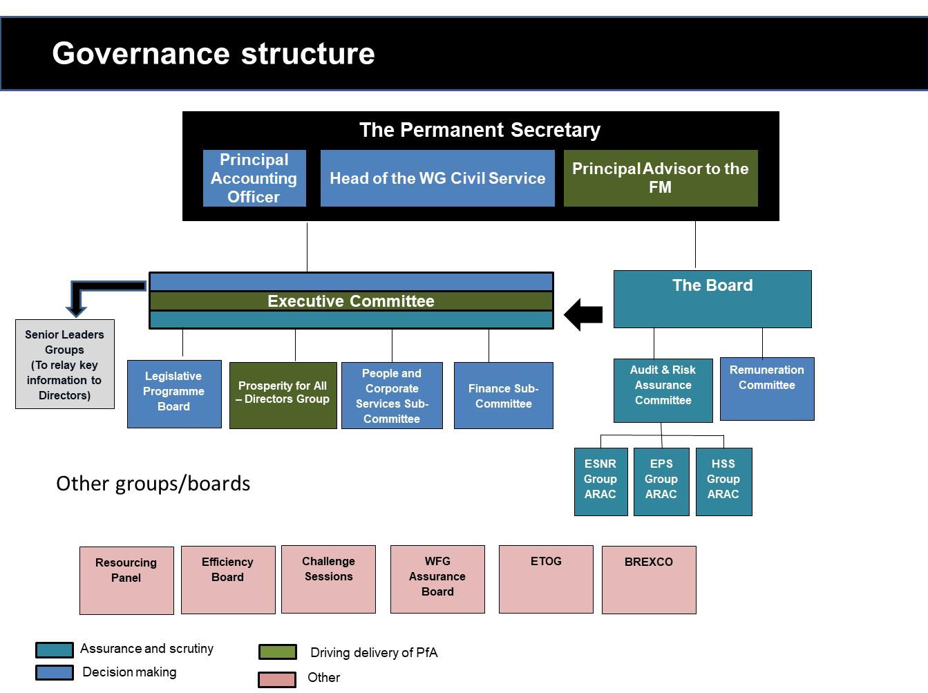 Welsh Government Board structure