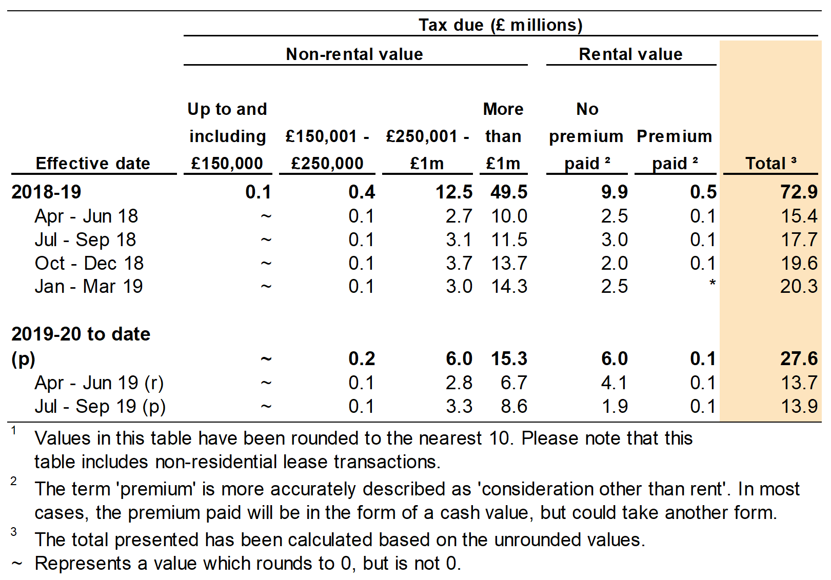 Figure 4.2 shows the amount of tax due on non-residential transactions by value of the property. Data is shown for the year and quarter in which the transaction was effective.