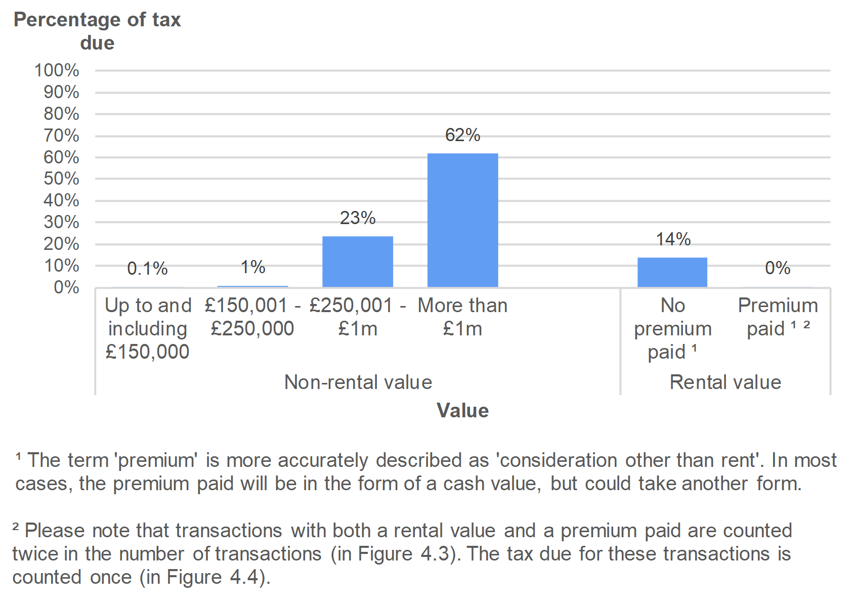 Figure 4.4 shows the amount of tax due on non-residential transactions, by value of the property. Data is presented as the percentage of transactions and relates to transactions effective in July to September 2019.