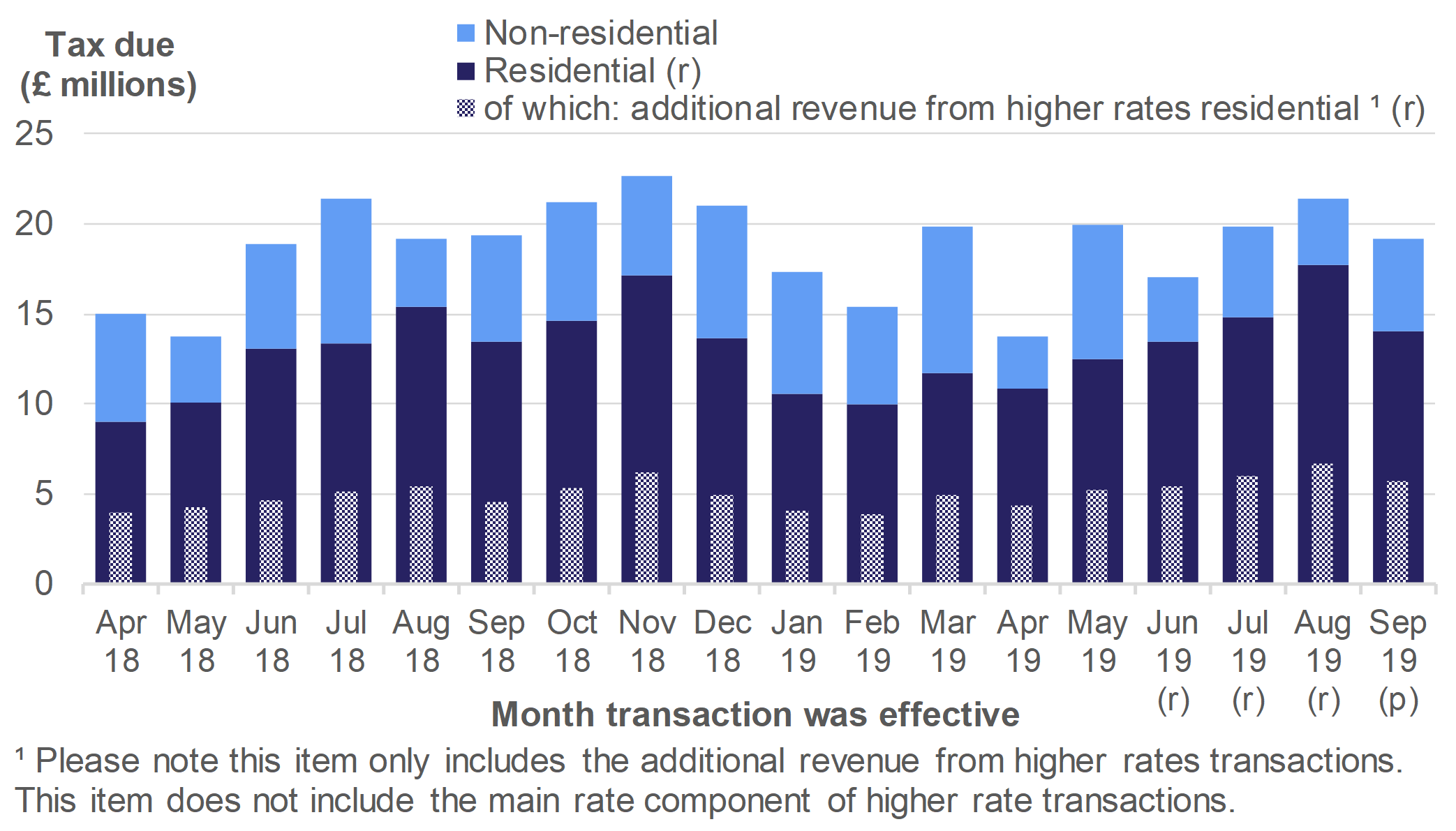 Figure 2.5 shows the monthly amount of tax due on reported notifiable transactions from April 2018 to September 2019, for residential and non-residential transactions.