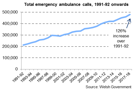 479,444 emergency ambulance calls were made during 2017-18, 4.4% up on the previous year, and 126% more than in 1991-92.
