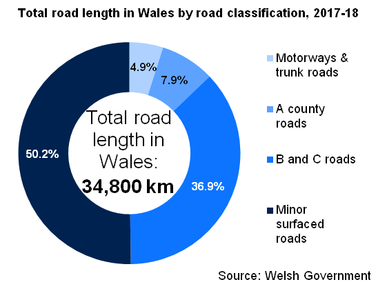 Total road length in Wales by road classification, 2017-18. Total road length in Wales: 34,800 km; of which 4.9% Motorway & Trunk roads; 7.9% A county roads; 36.9% B and C roads; 50.2% Minor surfaced roads. Source: Welsh Government