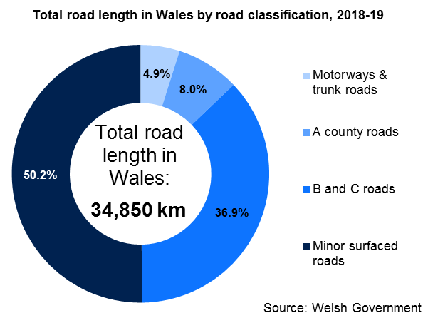 Total road length in Wales by road classification, 2018-19. Total road length in Wales: 34,850 km; of which 4.9% motorways & trunk roads; 8% A county roads; 36.9% B and C roads; 50.2% minor surfaced roads.