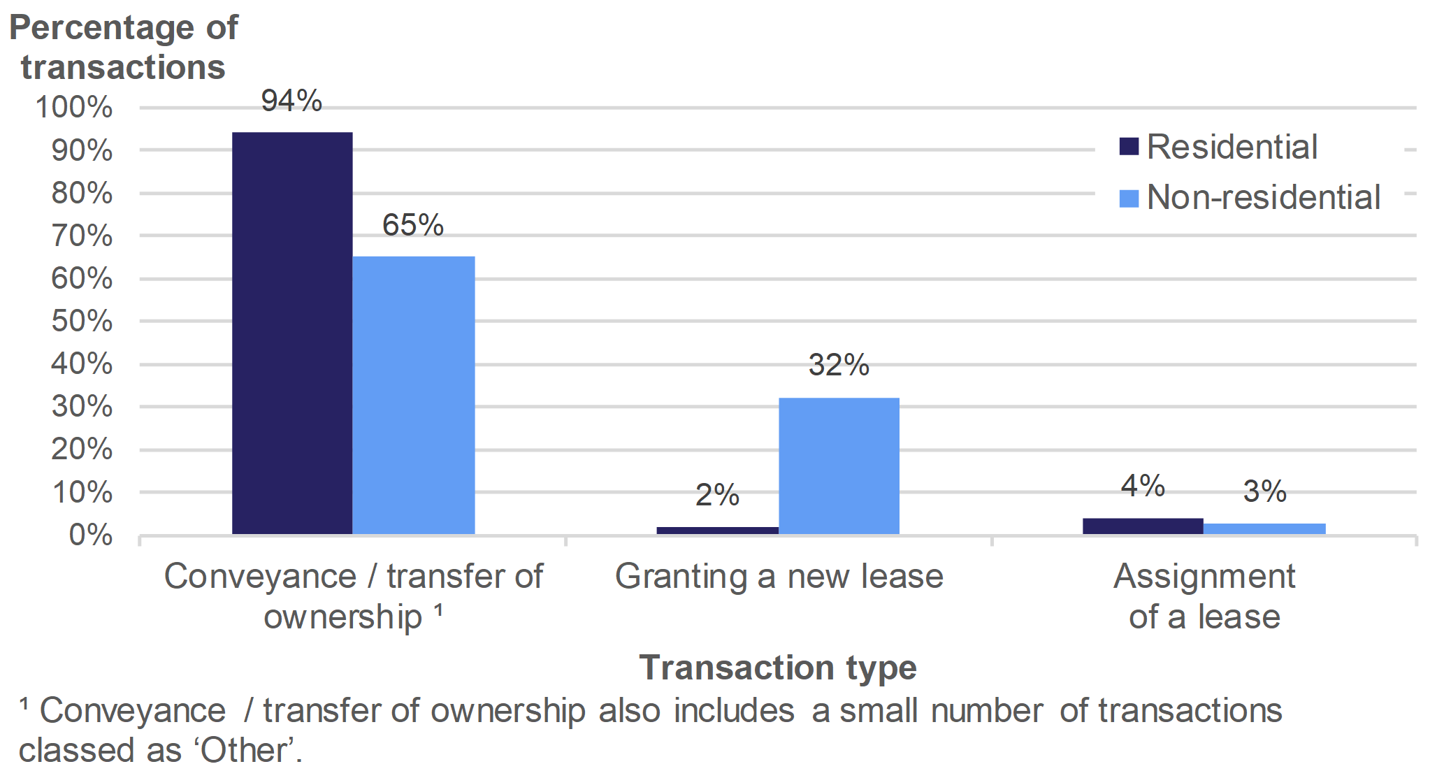 Figure 2.6 shows the percentage of transactions involving conveyance / transfer of ownership, granting of a new lease or assignment of a lease, for July to September 2019. Separate percentages are given for residential and non-residential transactions.