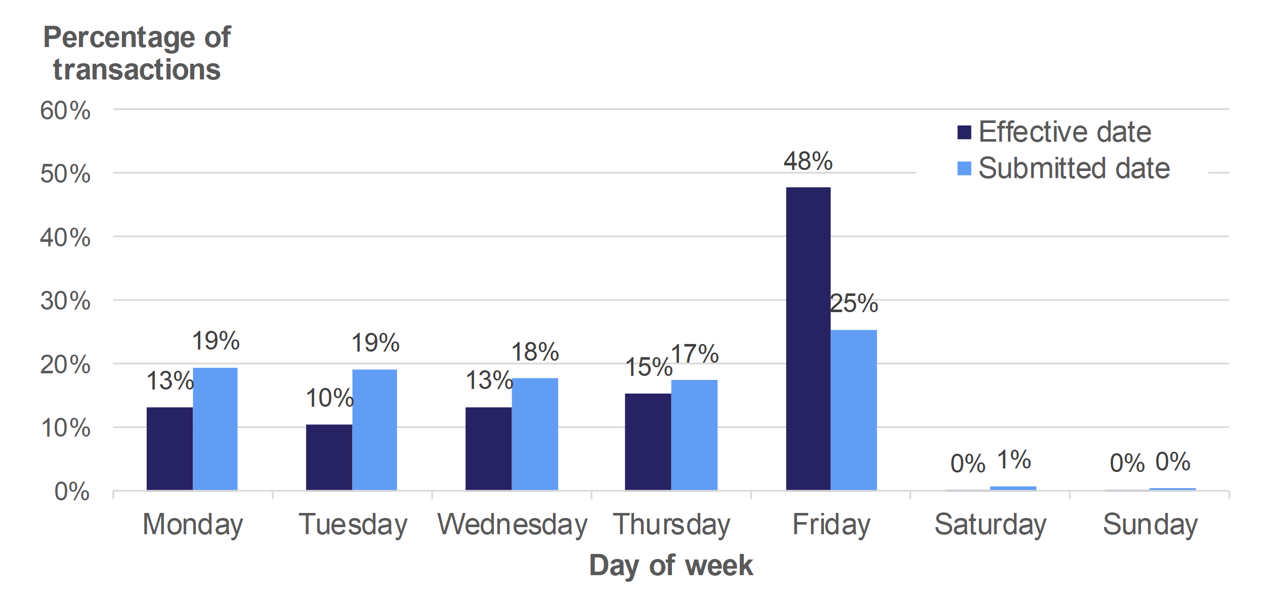 Figure 10.8 shows the percentage of transactions which became effective and which were submitted on the different days of the week. The data relates to transactions which were effective in April 2018 to March 2019, and transactions submitted to the WRA between April 2018 and March 2019.