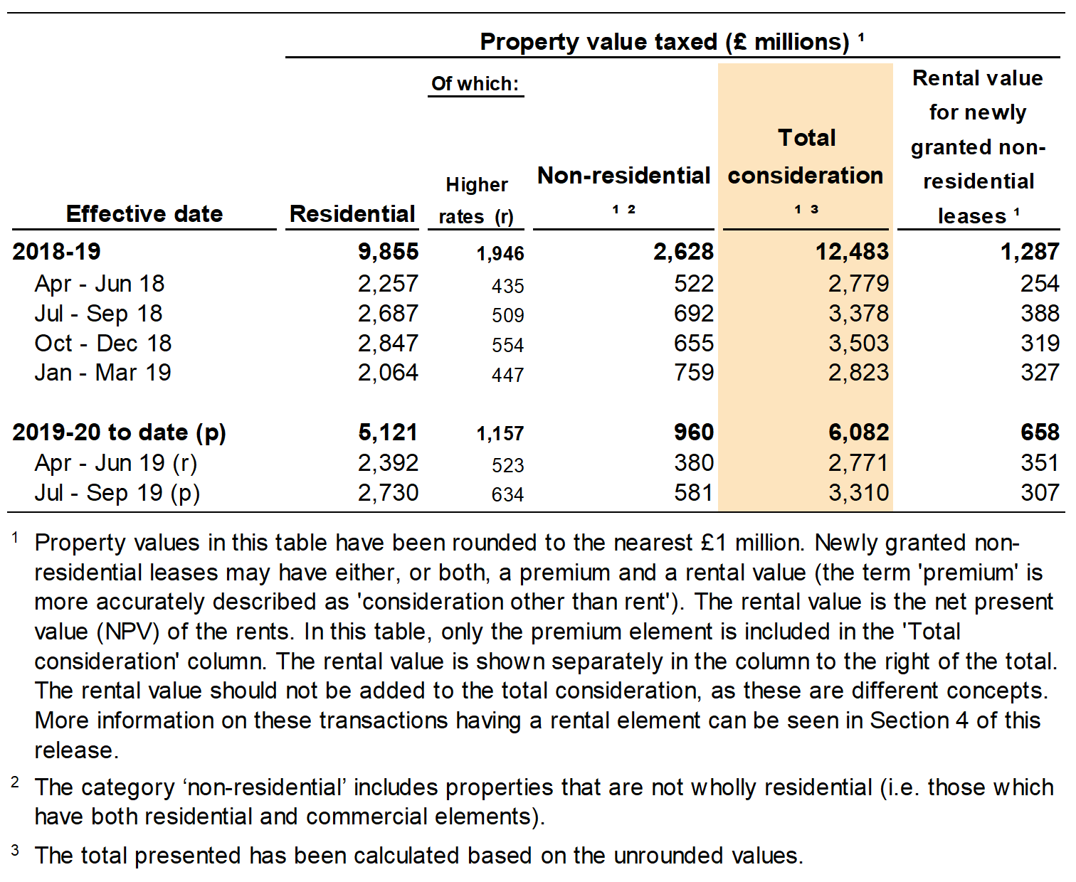 Figure 2.3 shows the value of properties subject to LTT, by the quarter and year in which the transactions were effective. Figure 2.3 also shows a breakdown for residential and non-residential transactions, and separate figures for the rental value of newly granted non-residential leases.