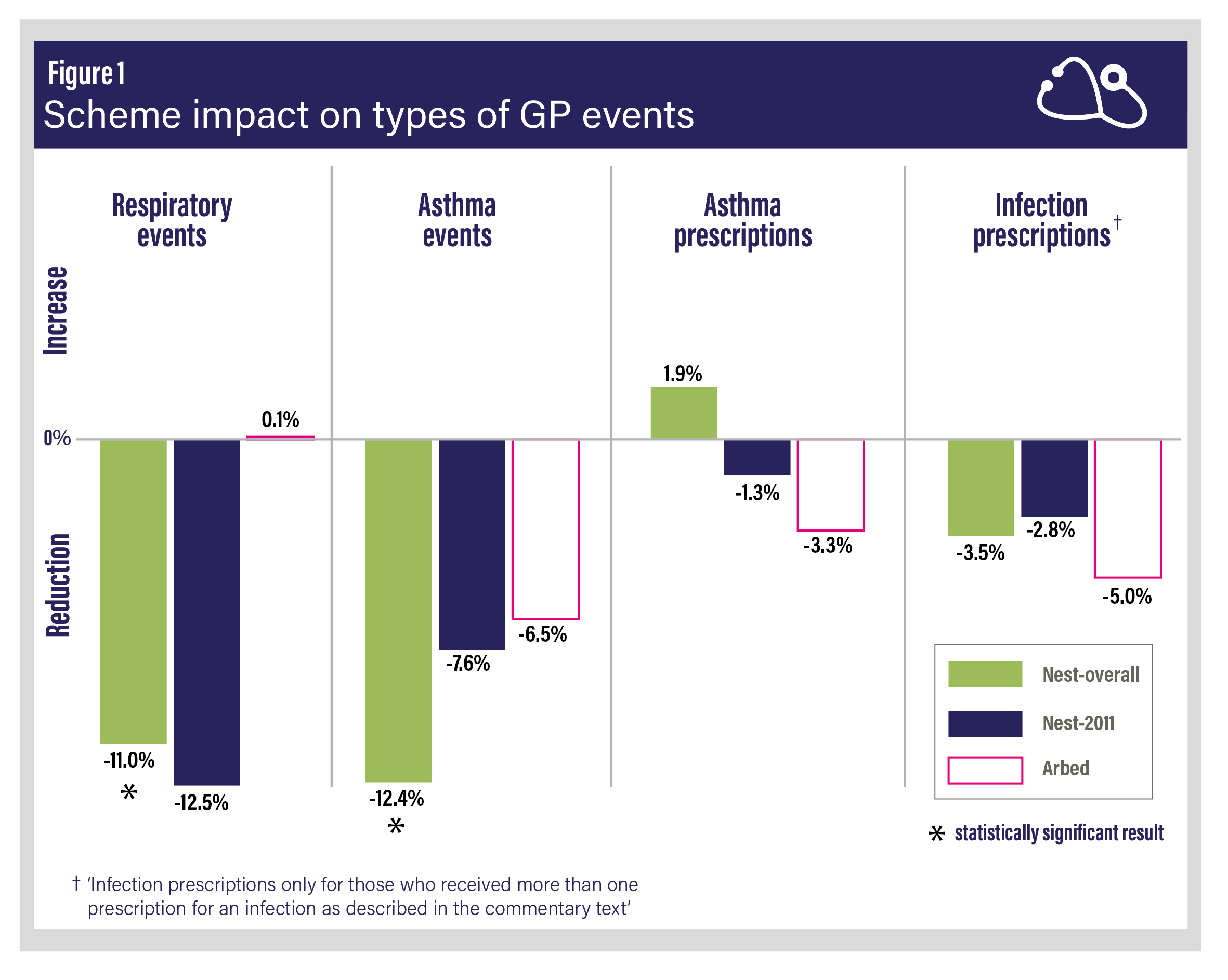 Figure 1: Scheme impact on types of GP events.