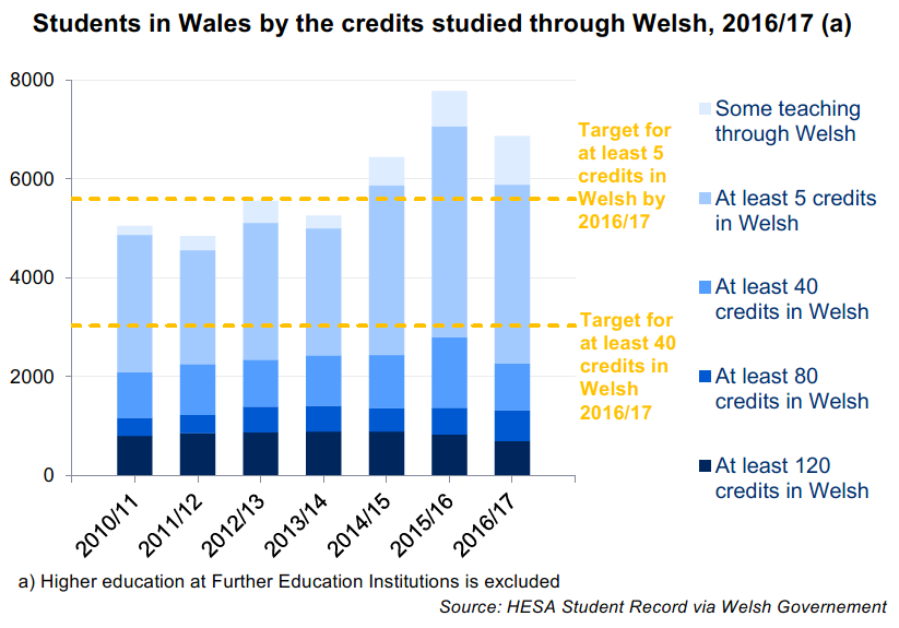 A chart showing the amount of Welsh studied by students in Welsh universities. The number of people with teaching in Welsh had been increasing, but all amounts of teaching through Welsh have decreased this year.