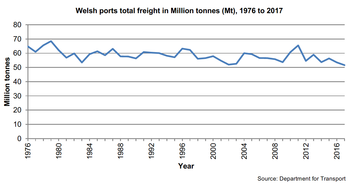 Chart: Total freight traffic at ports in Wales fell by 3.6% in 2017 to 51.6 million tonnes (Mt), its lowest level since comparable records began in 1976.