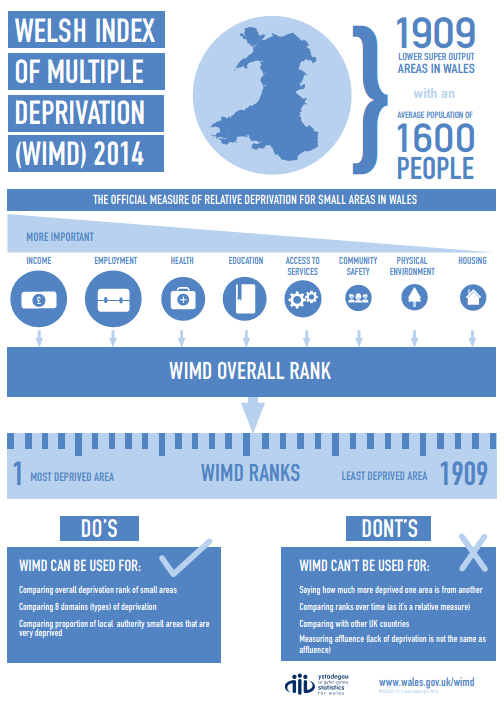 An infographic with a brief explanation of WIMD 2014.